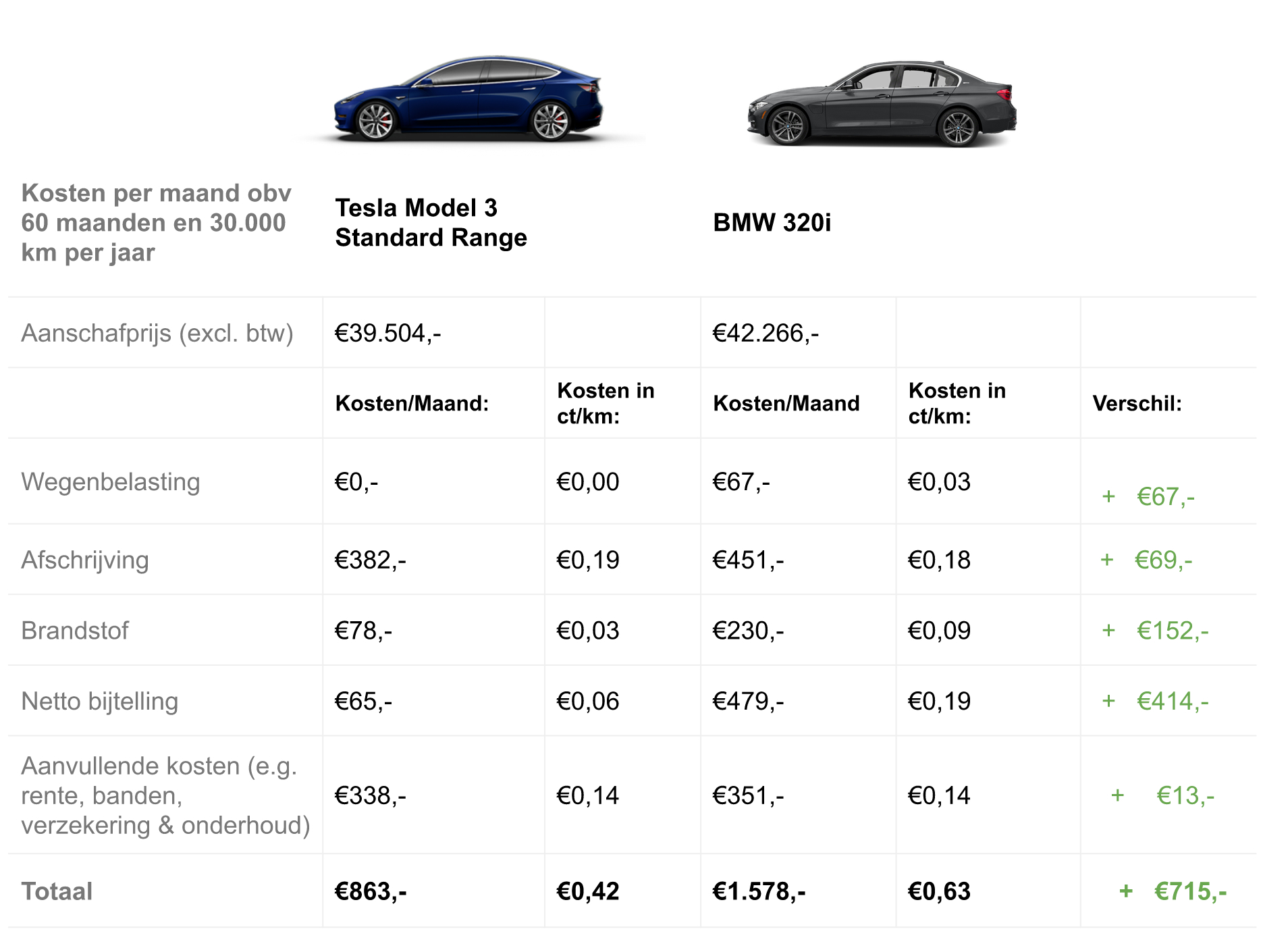 Tesla Model 3 Standard Range | Total Cost of Ownership ...